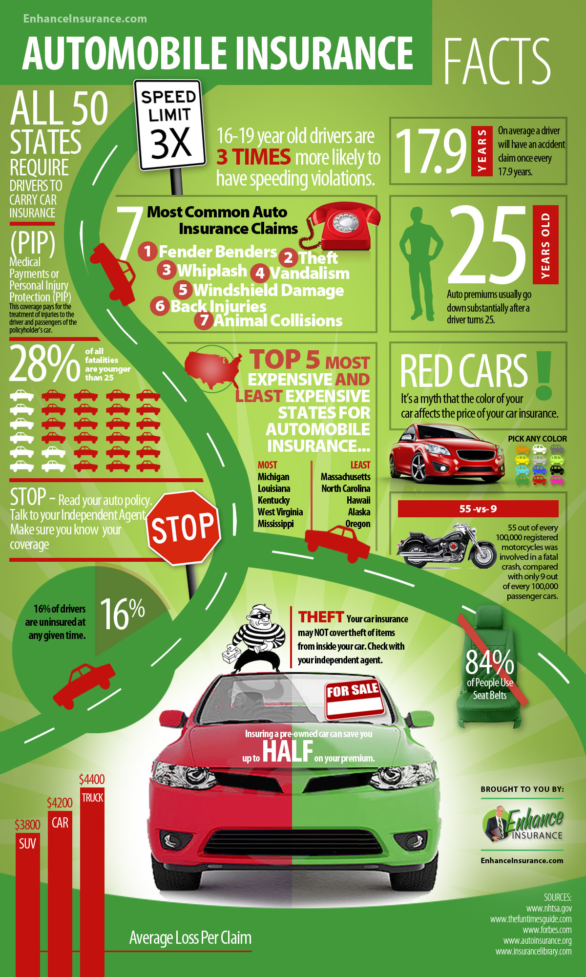 Automobile Insurance Facts Infographic Expert Insurance Reviews