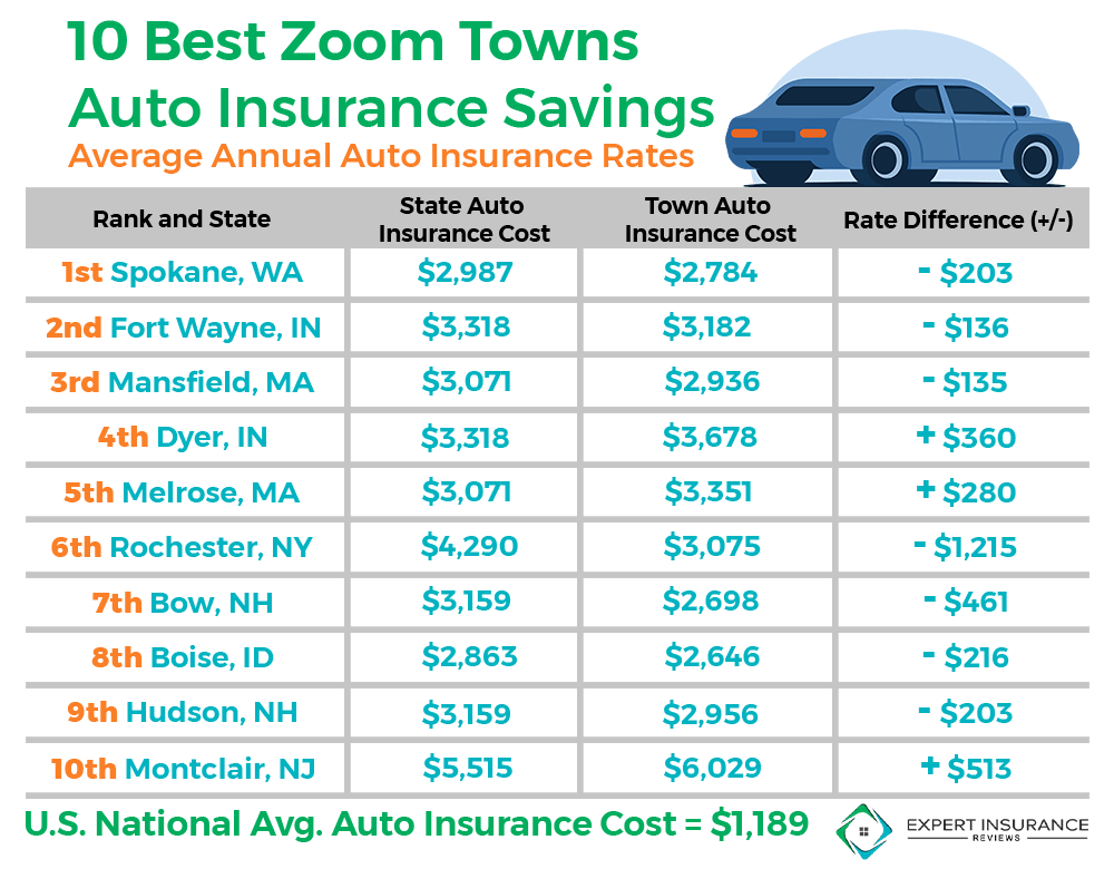 10 best towns auto insurance savings