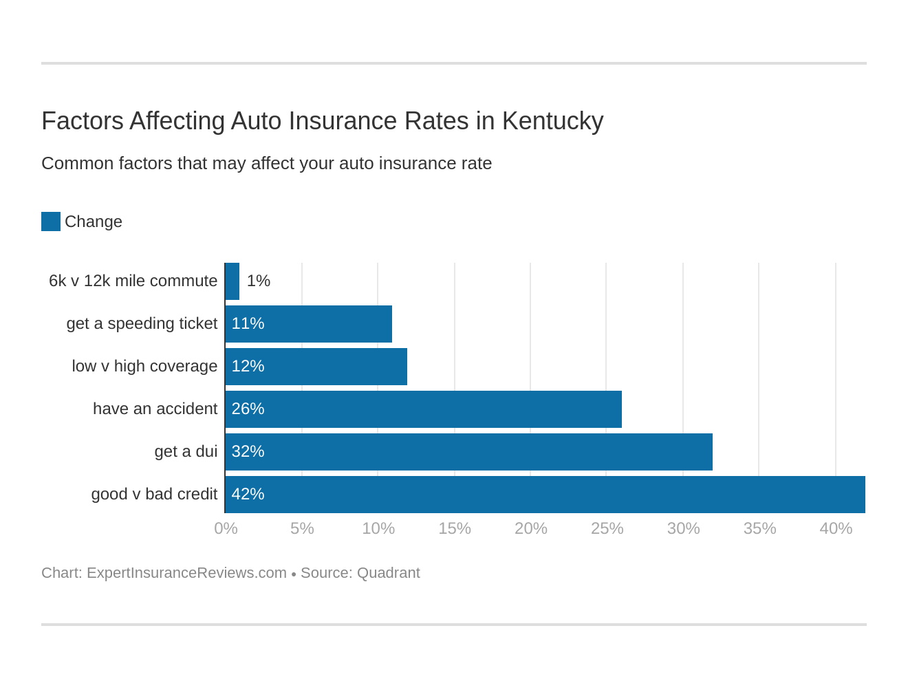 Factors Affecting Auto Insurance Rates in Kentucky