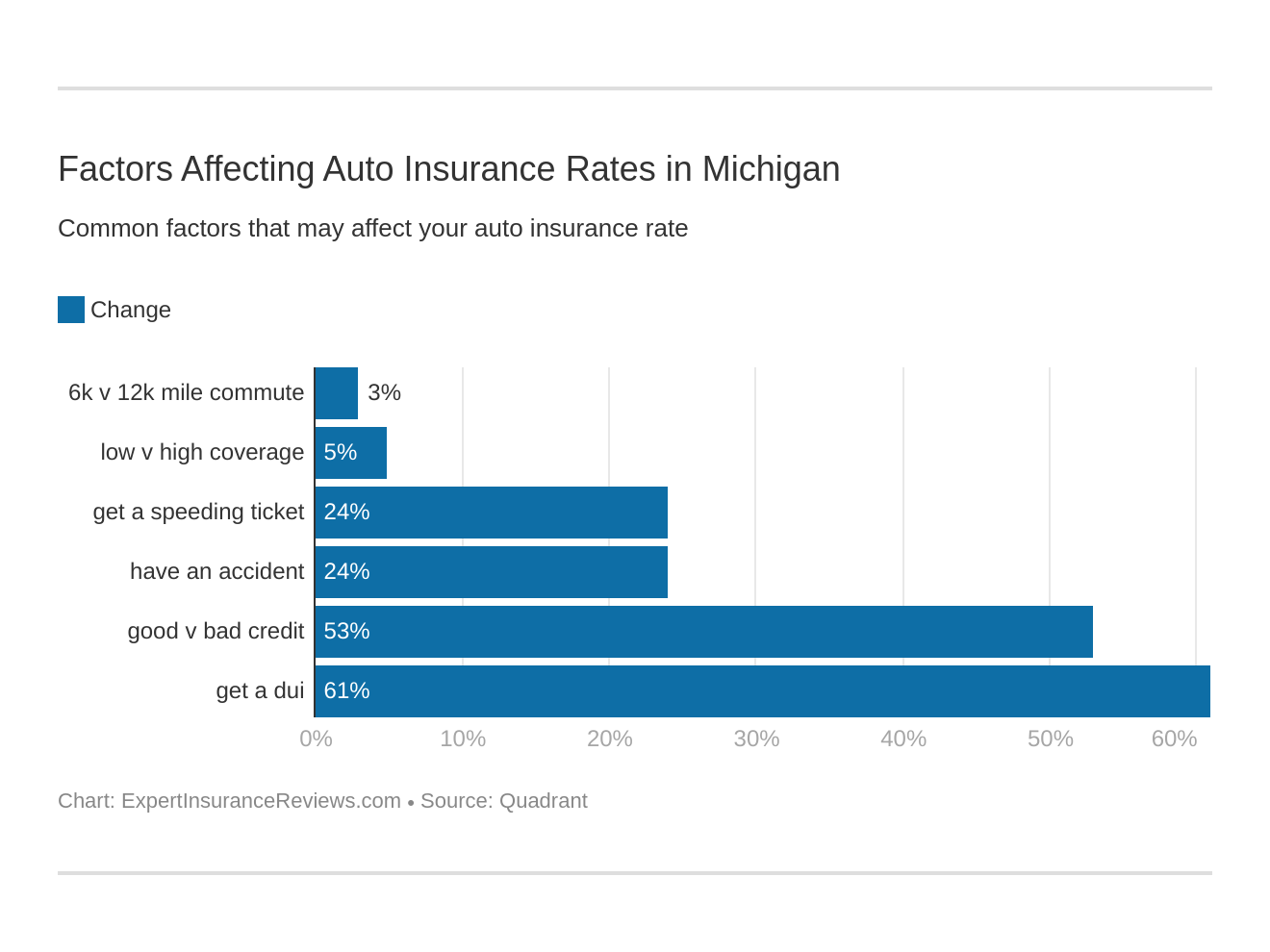 Factors Affecting Auto Insurance Rates in Michigan