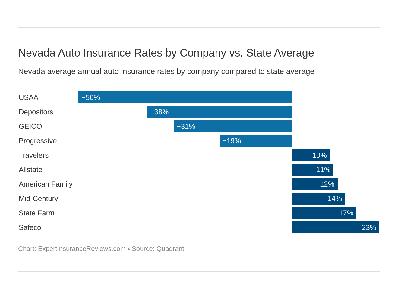 Nevada Auto Insurance Rates by Company vs. State Average